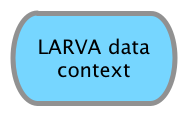 LARVA Data Context