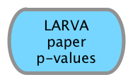 LARVA paper p-values