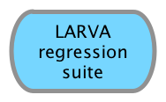 LARVA regression suite